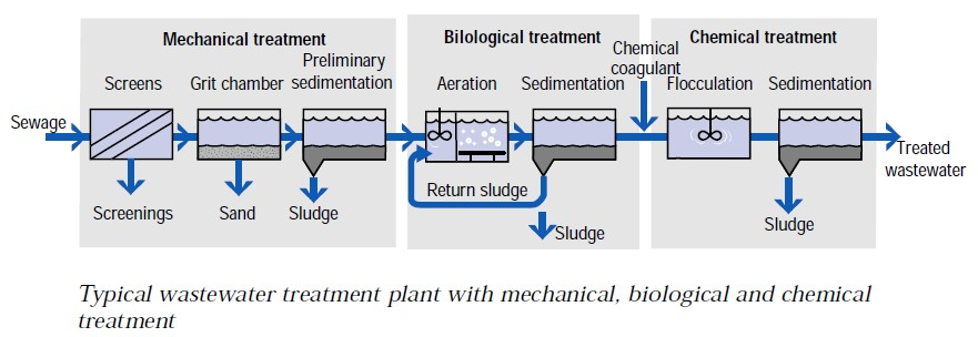 typical_wastewater_treatment